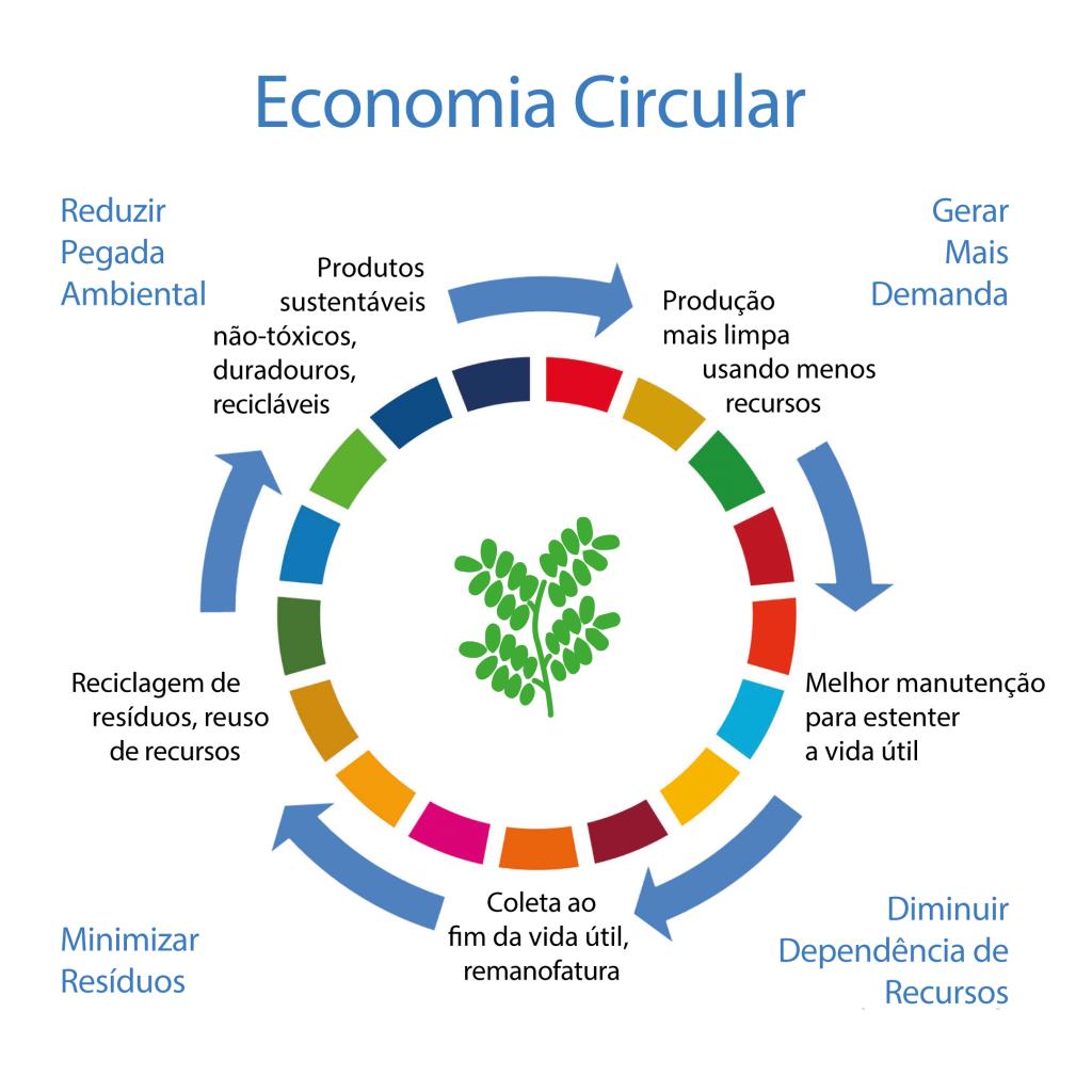 economia circular foto gpcbrasil